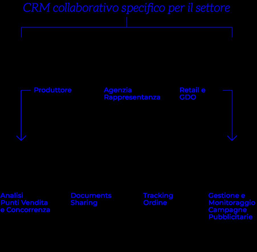 Analisi Settore Arredamento 2017 crm arredamenti - i-furniture